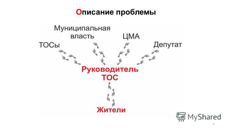 Описание проблемы 4