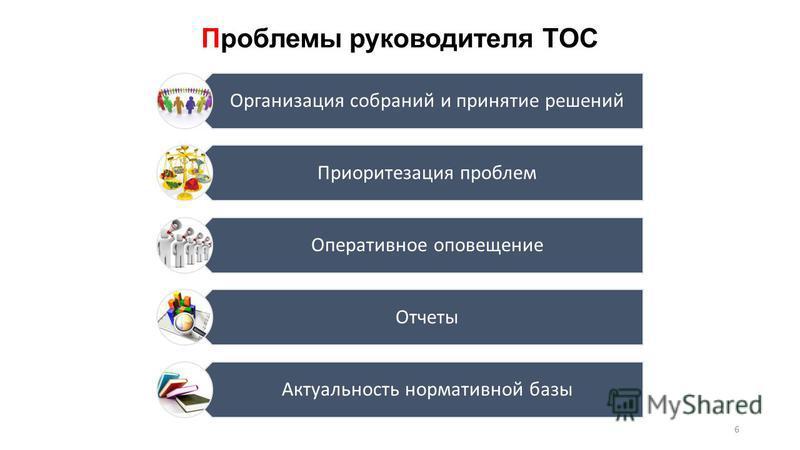 Проблемы руководителя ТОС 6 Организация собраний и принятие решений Приоритезация проблем Оперативное оповещение Отчеты Актуальность нормативной базы