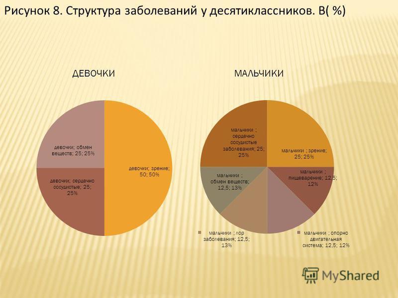 Рисунок 8. Структура заболеваний у десятиклассников. В( %) ДЕВОЧКИМАЛЬЧИКИ