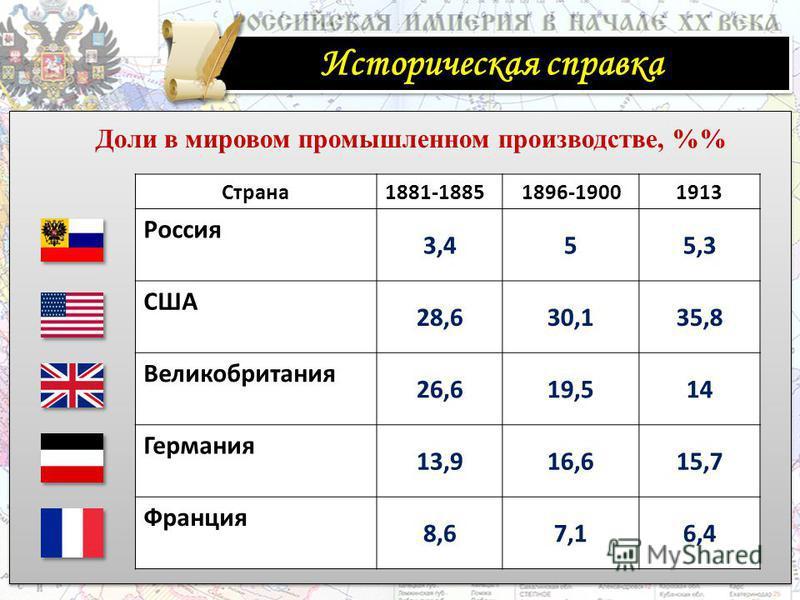 Страна 1881-18851896-19001913 Россия 3,455,3 США 28,630,135,8 Великобритания 26,619,514 Германия 13,916,615,7 Франция 8,67,16,4 Доли в мировом промышленном производстве, % Историческая справка