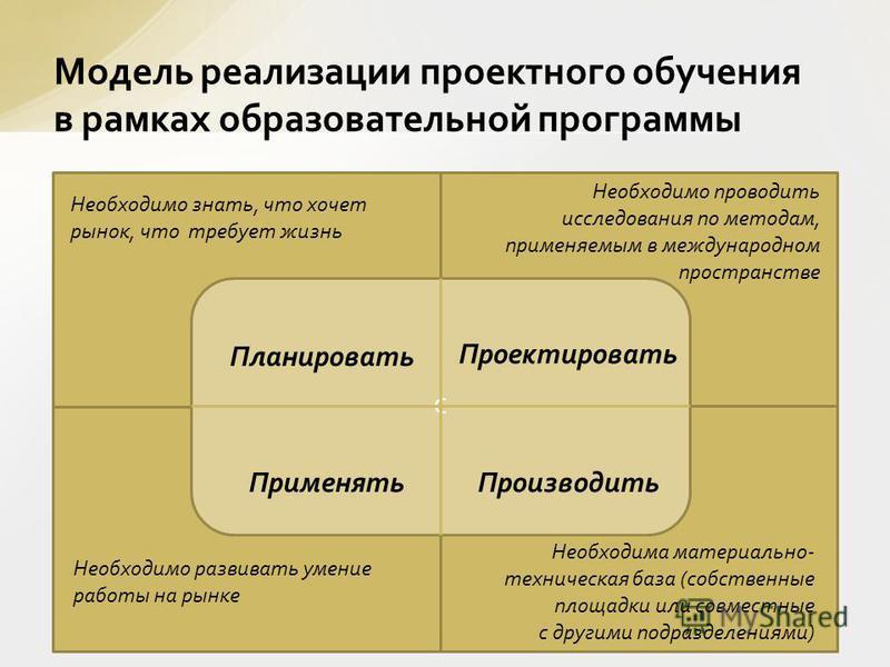 Модель реализации проектного обучения в рамках образовательной программы С Планировать Проектировать Применять Производить Необходимо знать, что хочет рынок, что требует жизнь Необходимо проводить исследования по методам, применяемым в международном