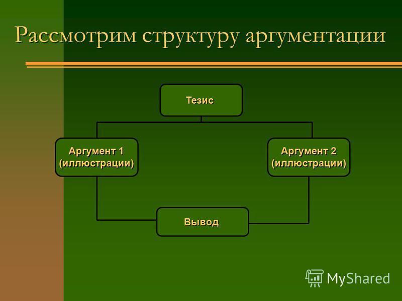 Рассмотрим структуру аргументации Тезис Аргумент 1 (иллюстрации) Аргумент 2 (иллюстрации) Вывод