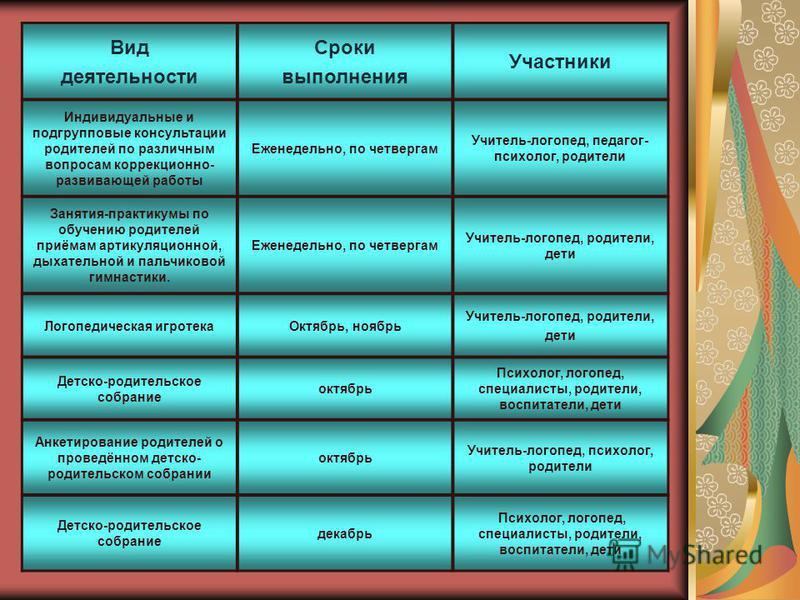 Вид деятельности Сроки выполнения Участники Индивидуальные и подгрупповые консультации родителей по различным вопросам коррекционно- развивающей работы Еженедельно, по четвергам Учитель-логопед, педагог- психолог, родители Занятия-практикумы по обуче