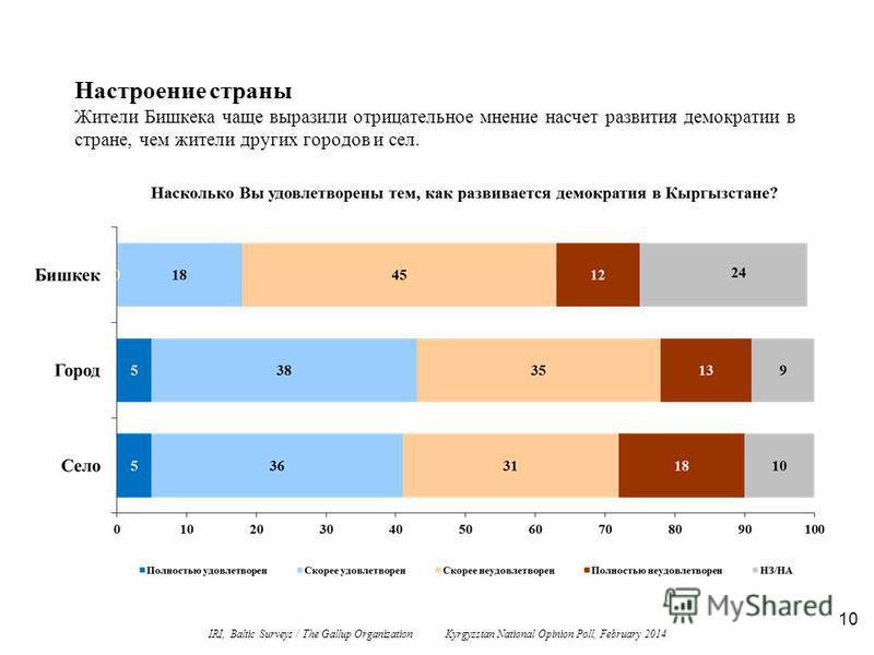 10 Настроение страны Жители Бишкека чаще выразили отрицательное мнение насчет развития демократии в стране, чем жители других городов и сел. IRI, Baltic Surveys / The Gallup Organization Kyrgyzstan National Opinion Poll, February 2014