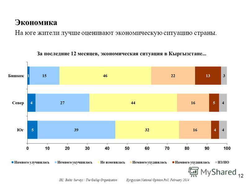 12 Экономика На юге жители лучше оценивают экономическую ситуацию страны. IRI, Baltic Surveys / The Gallup Organization Kyrgyzstan National Opinion Poll, February 2014
