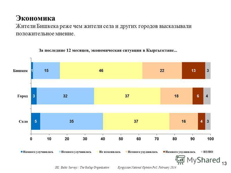 13 Экономика Жители Бишкека реже чем жители села и других городов высказывали положительное мнение. IRI, Baltic Surveys / The Gallup Organization Kyrgyzstan National Opinion Poll, February 2014