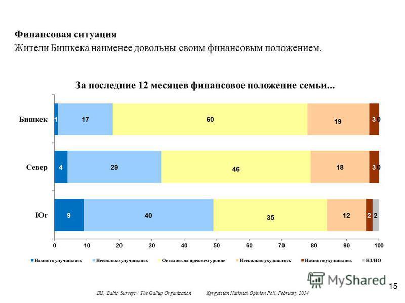 15 Финансовая ситуация Жители Бишкека наименее довольны своим финансовым положением. IRI, Baltic Surveys / The Gallup Organization Kyrgyzstan National Opinion Poll, February 2014