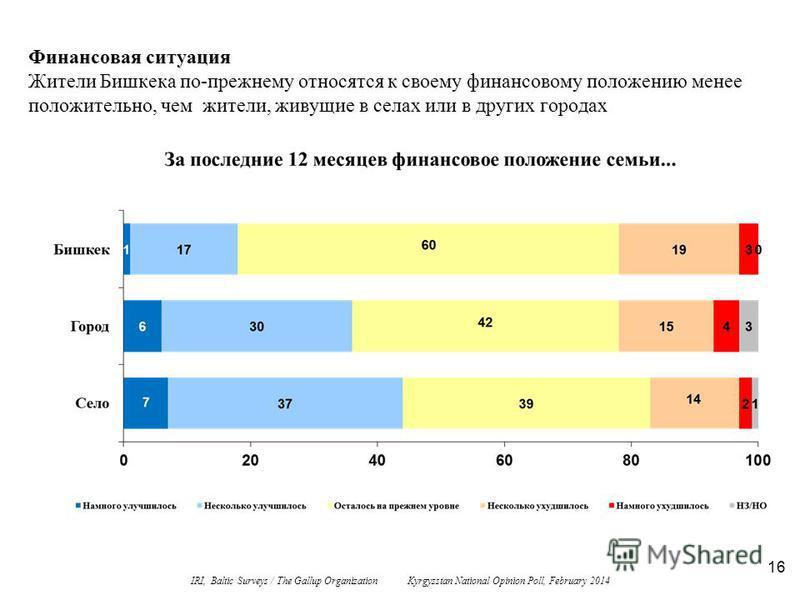 16 Финансовая ситуация Жители Бишкека по-прежнему относятся к своему финансовому положению менее положительно, чем жители, живущие в селах или в других городах IRI, Baltic Surveys / The Gallup Organization Kyrgyzstan National Opinion Poll, February 2