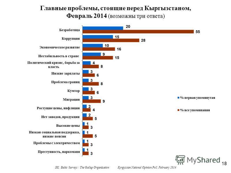 18 Главные проблемы, стоящие перед Кыргызстаном, Февраль 2014 (возможны три ответа) IRI, Baltic Surveys / The Gallup Organization Kyrgyzstan National Opinion Poll, February 2014