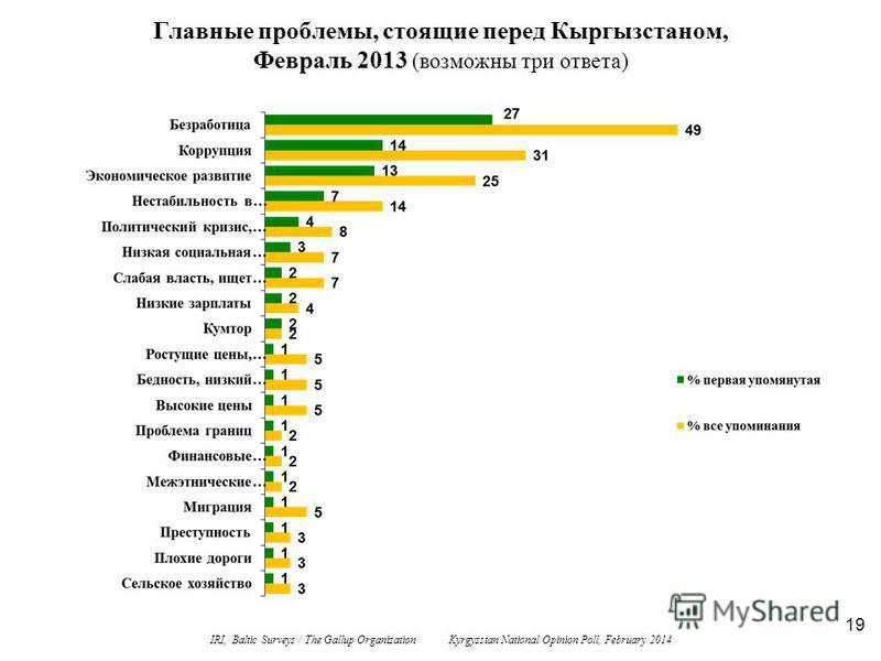 19 Главные проблемы, стоящие перед Кыргызстаном, Февраль 2013 (возможны три ответа) IRI, Baltic Surveys / The Gallup Organization Kyrgyzstan National Opinion Poll, February 2014