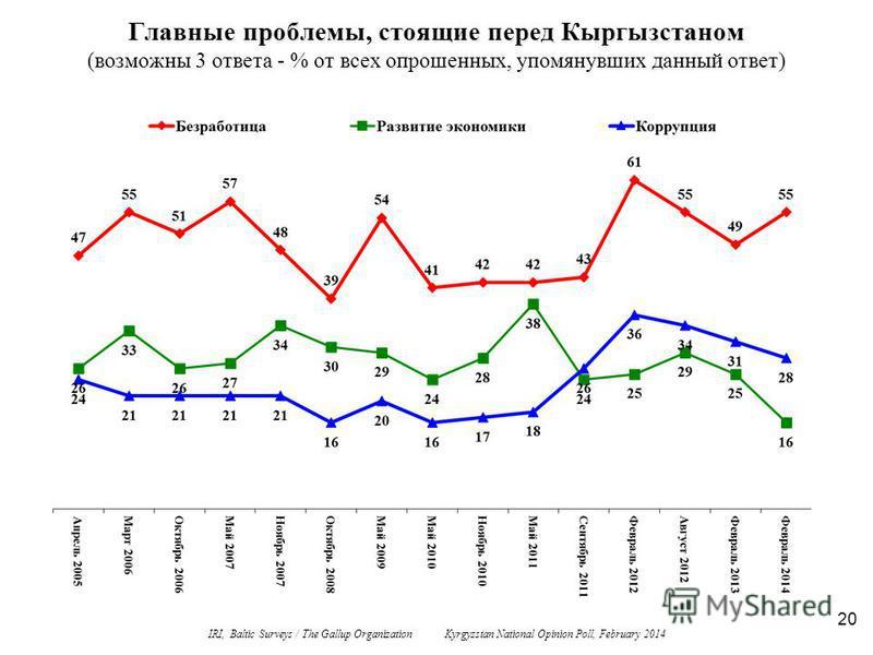 20 Главные проблемы, стоящие перед Кыргызстаном (возможны 3 ответа - % от всех опрошенных, упомянувших данный ответ) IRI, Baltic Surveys / The Gallup Organization Kyrgyzstan National Opinion Poll, February 2014