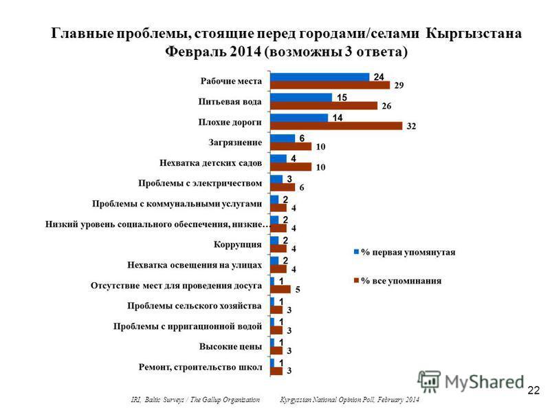 22 Главные проблемы, стоящие перед городами/селами Кыргызстана Февраль 2014 (возможны 3 ответа) IRI, Baltic Surveys / The Gallup Organization Kyrgyzstan National Opinion Poll, February 2014