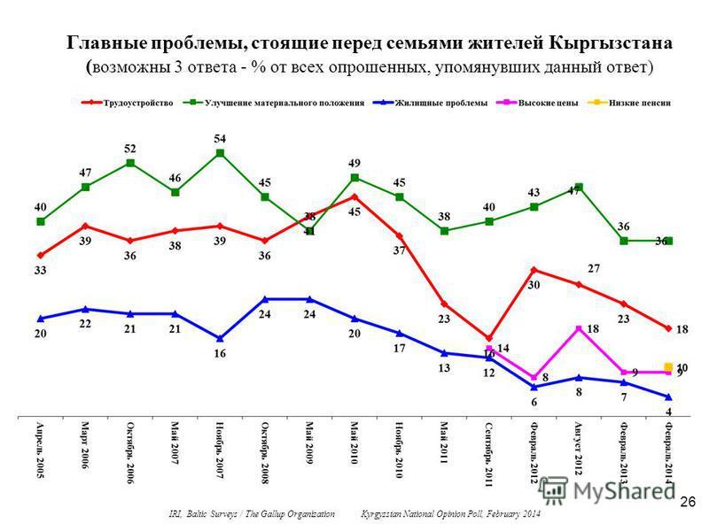 26 Главные проблемы, стоящие перед семьями жителей Кыргызстана ( возможны 3 ответа - % от всех опрошенных, упомянувших данный ответ) IRI, Baltic Surveys / The Gallup Organization Kyrgyzstan National Opinion Poll, February 2014