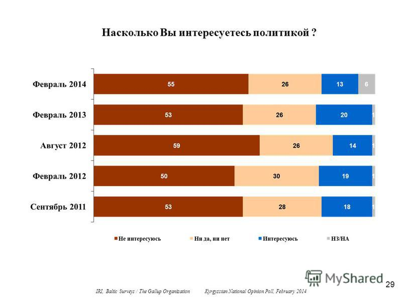 29 Насколько Вы интересуетесь политикой ? IRI, Baltic Surveys / The Gallup Organization Kyrgyzstan National Opinion Poll, February 2014