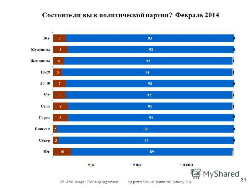 31 Состоите ли вы в политической партии? Февраль 2014 IRI, Baltic Surveys / The Gallup Organization Kyrgyzstan National Opinion Poll, February 2014