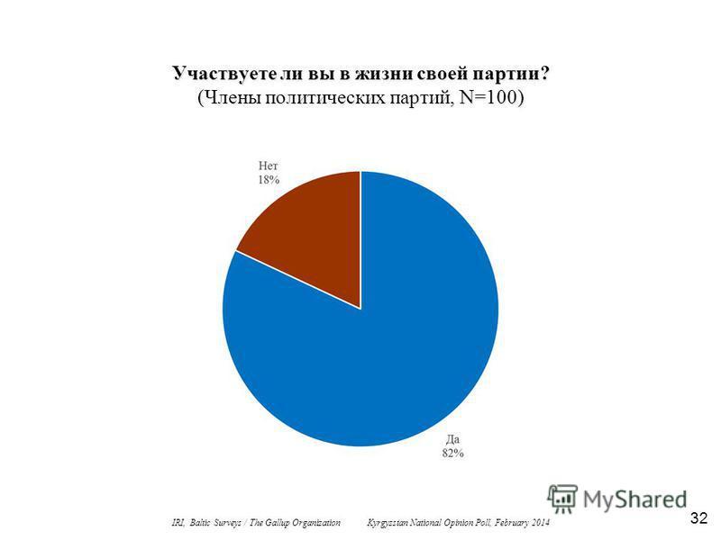 Участвуете ли вы в жизни своей партии? (Члены политических партий, N=100) 32 IRI, Baltic Surveys / The Gallup Organization Kyrgyzstan National Opinion Poll, February 2014