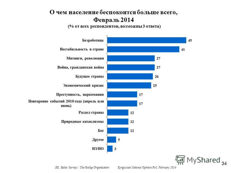 34 О чем население беспокоится больше всего, Февраль 2014 (% от всех респондентов, возможны 3 ответа) IRI, Baltic Surveys / The Gallup Organization Kyrgyzstan National Opinion Poll, February 2014