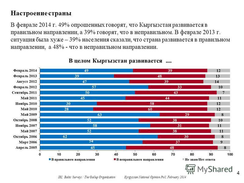 4 Настроение страны В феврале 2014 г. 49% опрошенных говорят, что Кыргызстан развивается в правильном направлении, а 39% говорят, что в неправильном. В феврале 2013 г. ситуация была хуже – 39% населения сказали, что страна развивается в правильном на