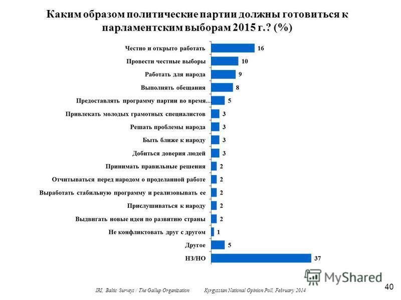 40 Каким образом политические партии должны готовиться к парламентским выборам 2015 г.? (%) IRI, Baltic Surveys / The Gallup Organization Kyrgyzstan National Opinion Poll, February 2014