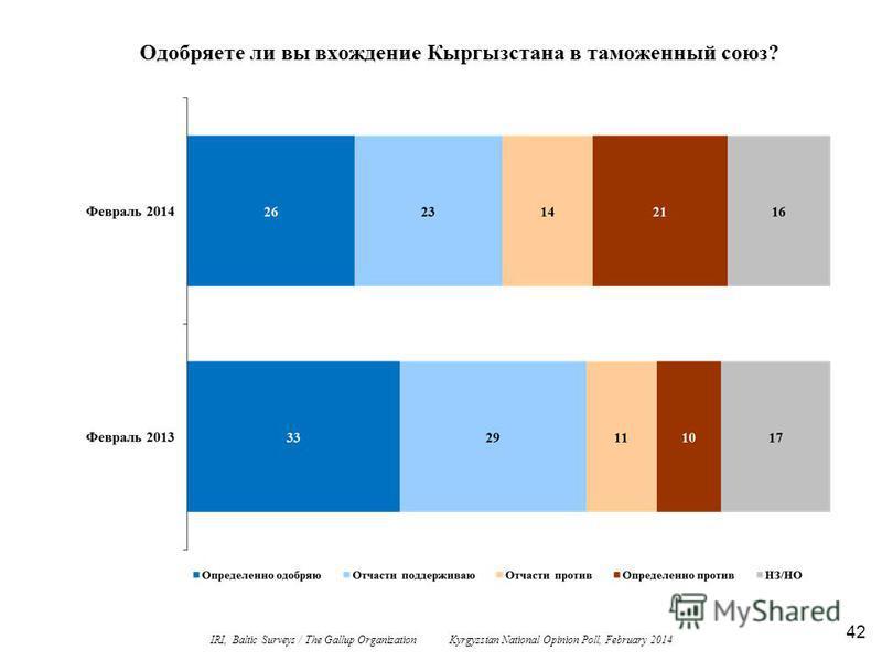 42 Одобряете ли вы вхождение Кыргызстана в таможенный союз? IRI, Baltic Surveys / The Gallup Organization Kyrgyzstan National Opinion Poll, February 2014