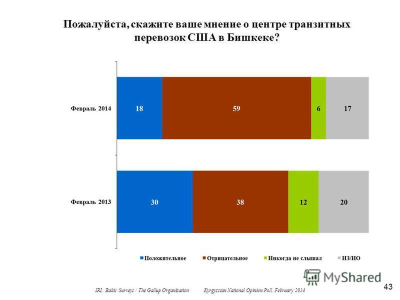 43 Пожалуйста, скажите ваше мнение о центре транзитных перевозок США в Бишкеке? IRI, Baltic Surveys / The Gallup Organization Kyrgyzstan National Opinion Poll, February 2014