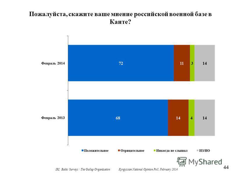 44 Пожалуйста, скажите ваше мнение российской военной базе в Канте? IRI, Baltic Surveys / The Gallup Organization Kyrgyzstan National Opinion Poll, February 2014