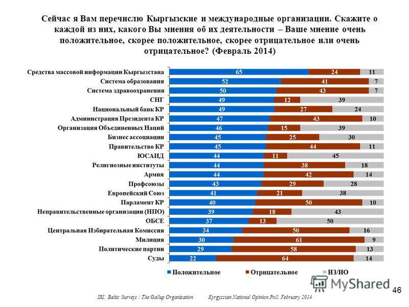 46 Сейчас я Вам перечислю Кыргызские и международные организации. Скажите о каждой из них, какого Вы мнения об их деятельности – Ваше мнение очень положительное, скорее положительное, скорее отрицательное или очень отрицательное? (Февраль 2014) IRI,