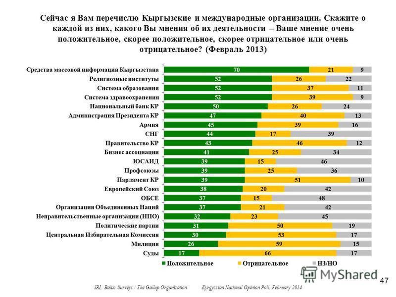 47 Сейчас я Вам перечислю Кыргызские и международные организации. Скажите о каждой из них, какого Вы мнения об их деятельности – Ваше мнение очень положительное, скорее положительное, скорее отрицательное или очень отрицательное? (Февраль 2013) IRI,
