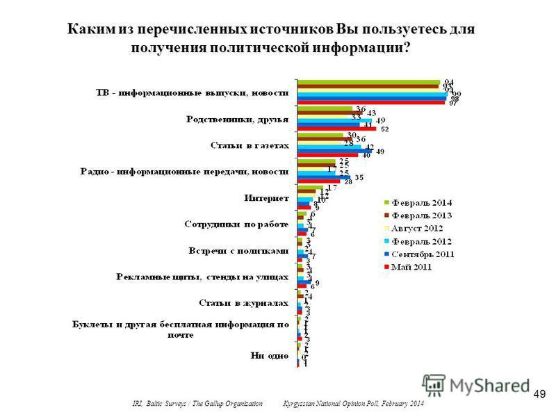 49 Каким из перечисленных источников Вы пользуетесь для получения политической информации? IRI, Baltic Surveys / The Gallup Organization Kyrgyzstan National Opinion Poll, February 2014