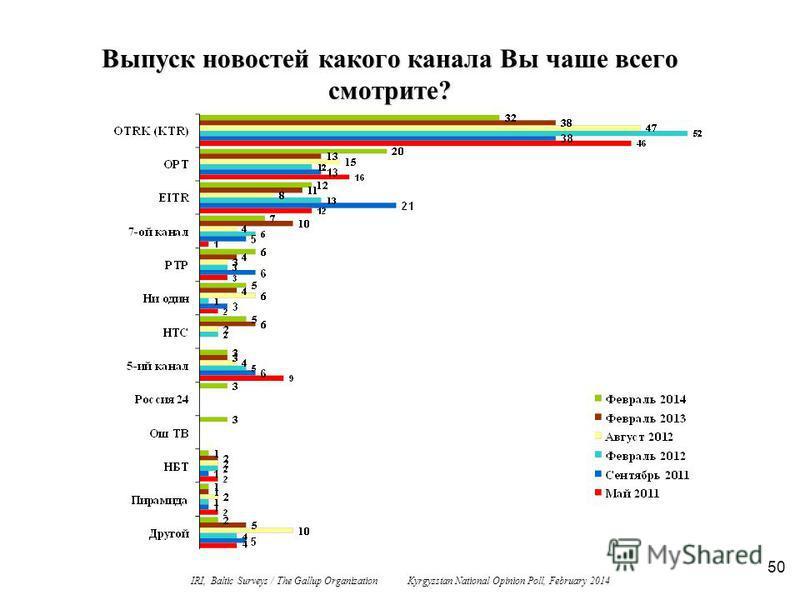 50 Выпуск новостей какого канала Вы чаше всего смотрите? IRI, Baltic Surveys / The Gallup Organization Kyrgyzstan National Opinion Poll, February 2014