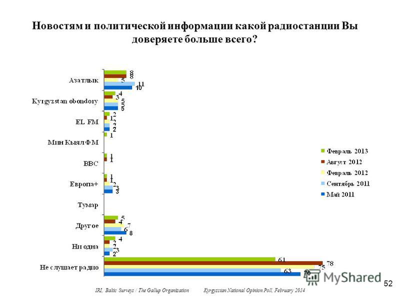 52 Новостям и политической информации какой радиостанции Вы доверяете больше всего? IRI, Baltic Surveys / The Gallup Organization Kyrgyzstan National Opinion Poll, February 2014