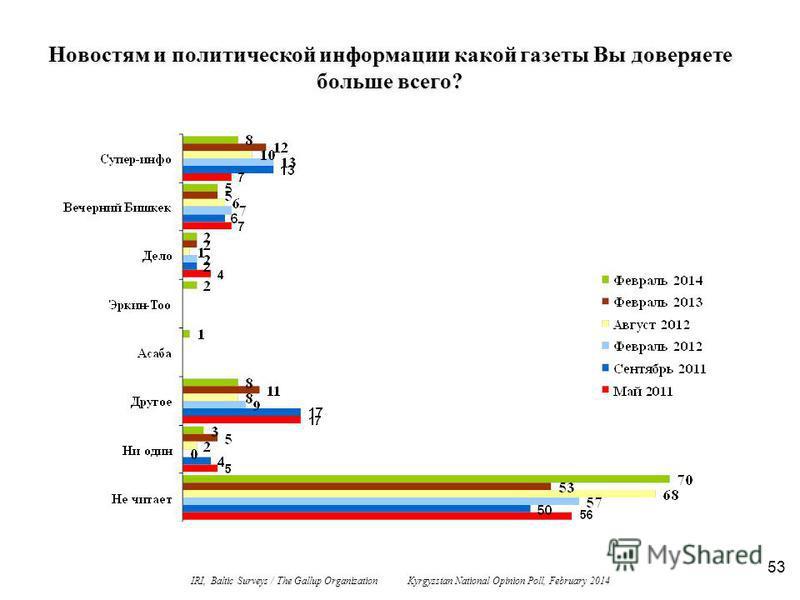 53 Новостям и политической информации какой газеты Вы доверяете больше всего? IRI, Baltic Surveys / The Gallup Organization Kyrgyzstan National Opinion Poll, February 2014