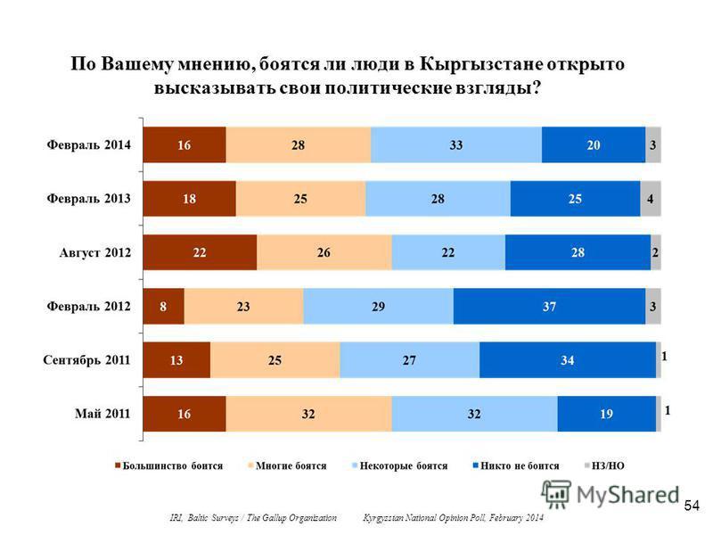 54 По Вашему мнению, боятся ли люди в Кыргызстане открыто высказывать свои политические взгляды? IRI, Baltic Surveys / The Gallup Organization Kyrgyzstan National Opinion Poll, February 2014