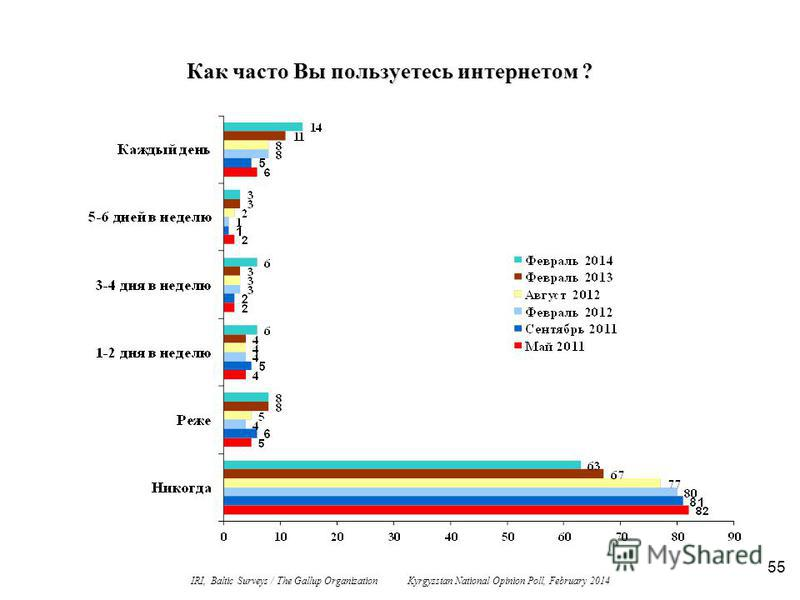 55 Как часто Вы пользуетесь интернетом ? IRI, Baltic Surveys / The Gallup Organization Kyrgyzstan National Opinion Poll, February 2014