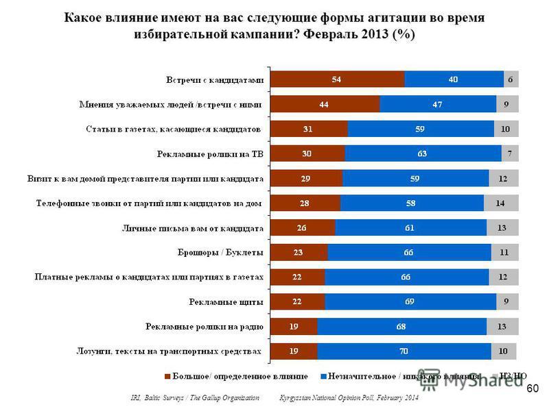 60 Какое влияние имеют на вас следующие формы агитации во время избирательной кампании? Февраль 2013 (%) IRI, Baltic Surveys / The Gallup Organization Kyrgyzstan National Opinion Poll, February 2014