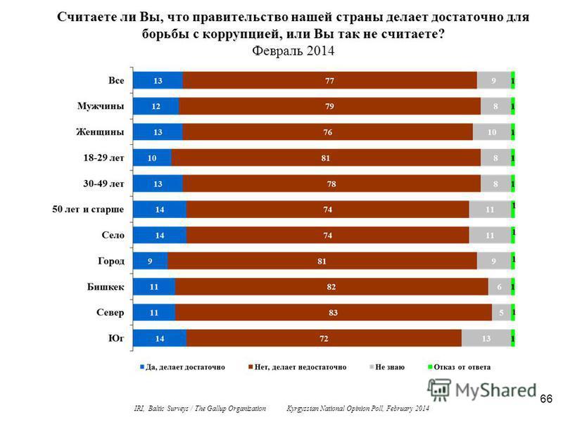 66 Считаете ли Вы, что правительство нашей страны делает достаточно для борьбы с коррупцией, или Вы так не считаете? Февраль 2014 IRI, Baltic Surveys / The Gallup Organization Kyrgyzstan National Opinion Poll, February 2014