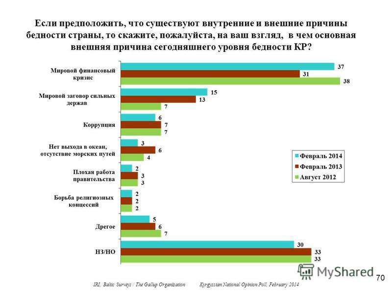 70 Если предположить, что существуют внутренние и внешние причины бедности страны, то скажите, пожалуйста, на ваш взгляд, в чем основная внешняя причина сегодняшнего уровня бедности КР? IRI, Baltic Surveys / The Gallup Organization Kyrgyzstan Nationa