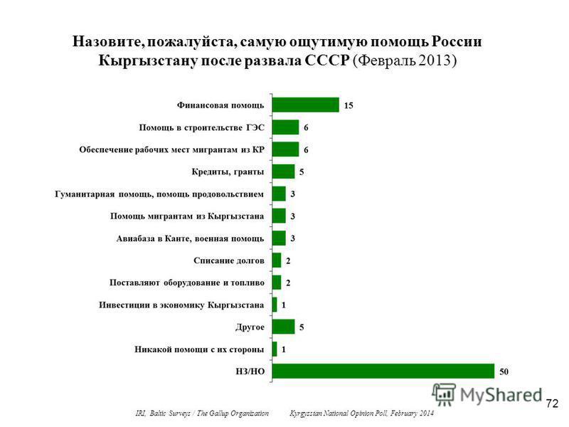 72 Назовите, пожалуйста, самую ощутимую помощь России Кыргызстану после развала СССР (Февраль 2013) IRI, Baltic Surveys / The Gallup Organization Kyrgyzstan National Opinion Poll, February 2014