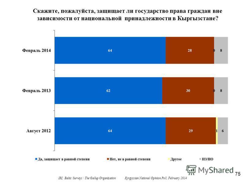 75 Скажите, пожалуйста, защищает ли государство права граждан вне зависимости от национальной принадлежности в Кыргызстане? IRI, Baltic Surveys / The Gallup Organization Kyrgyzstan National Opinion Poll, February 2014