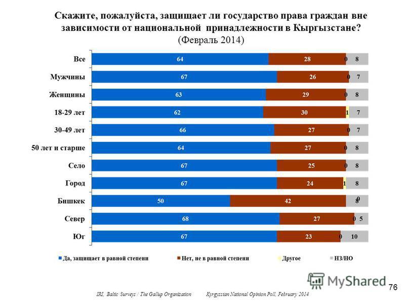76 Скажите, пожалуйста, защищает ли государство права граждан вне зависимости от национальной принадлежности в Кыргызстане? (Февраль 2014) IRI, Baltic Surveys / The Gallup Organization Kyrgyzstan National Opinion Poll, February 2014