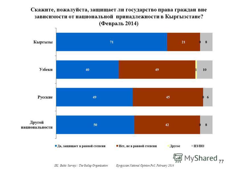 77 Скажите, пожалуйста, защищает ли государство права граждан вне зависимости от национальной принадлежности в Кыргызстане? (Февраль 2014) IRI, Baltic Surveys / The Gallup Organization Kyrgyzstan National Opinion Poll, February 2014