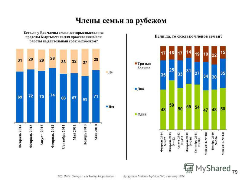 79 Члены семьи за рубежом IRI, Baltic Surveys / The Gallup Organization Kyrgyzstan National Opinion Poll, February 2014