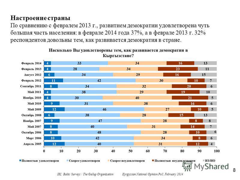 8 Настроение страны По сравнению с февралем 2013 г., развитием демократии удовлетворена чуть большая часть населения: в феврале 2014 года 37%, а в феврале 2013 г. 32% респондентов довольны тем, как развивается демократия в стране. IRI, Baltic Surveys