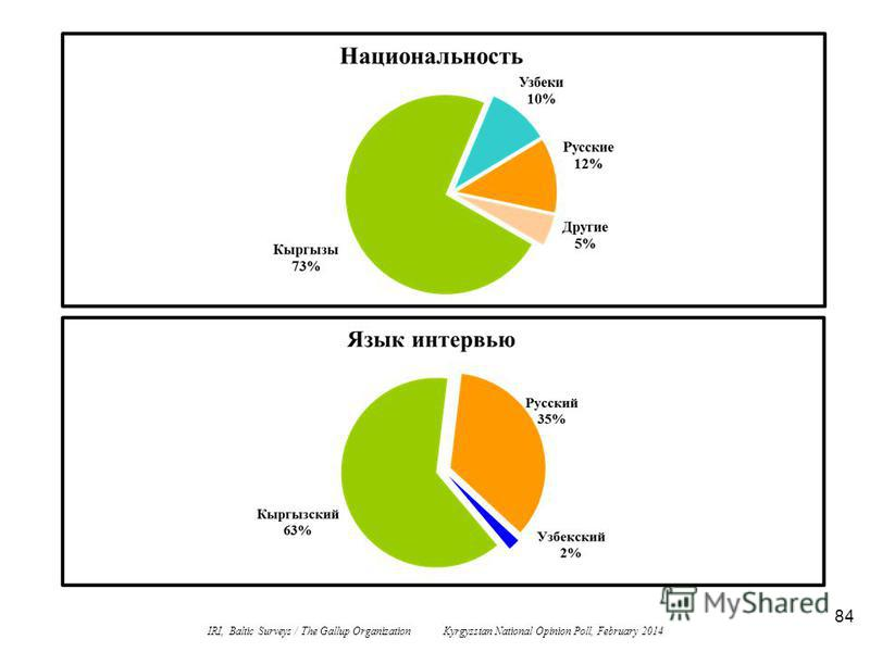 84 IRI, Baltic Surveys / The Gallup Organization Kyrgyzstan National Opinion Poll, February 2014