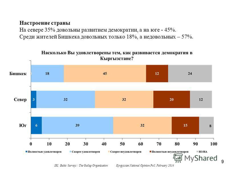 9 Настроение страны На севере 35% довольны развитием демократии, а на юге - 45%. Среди жителей Бишкека довольных только 18%, а недовольных – 57%. IRI, Baltic Surveys / The Gallup Organization Kyrgyzstan National Opinion Poll, February 2014