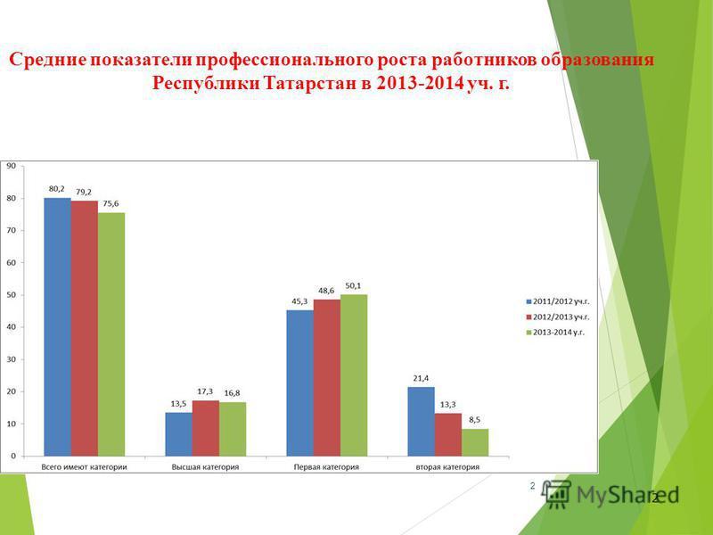 2 Средние показатели профессионального роста работников образования Республики Татарстан в 2013-2014 уч. г. 2
