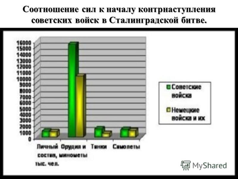 Соотношение сил к началу контрнаступления советских войск в Сталинградской битве.