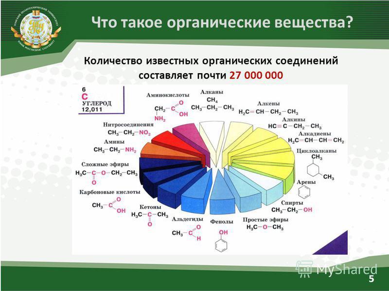 Количество известных органических соединений составляет почти 27 000 000 Что такое органические вещества? 5