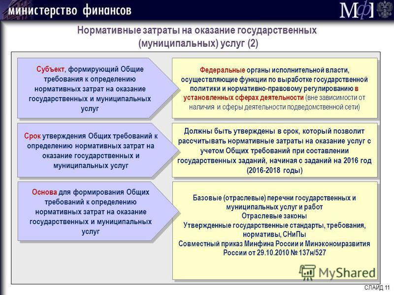 Нормативные затраты на оказание государственных (муниципальных) услуг (2) СЛАЙД 11 Федеральные органы исполнительной власти, осуществляющие функции по выработке государственной политики и нормативно-правовому регулированию в установленных сферах деят