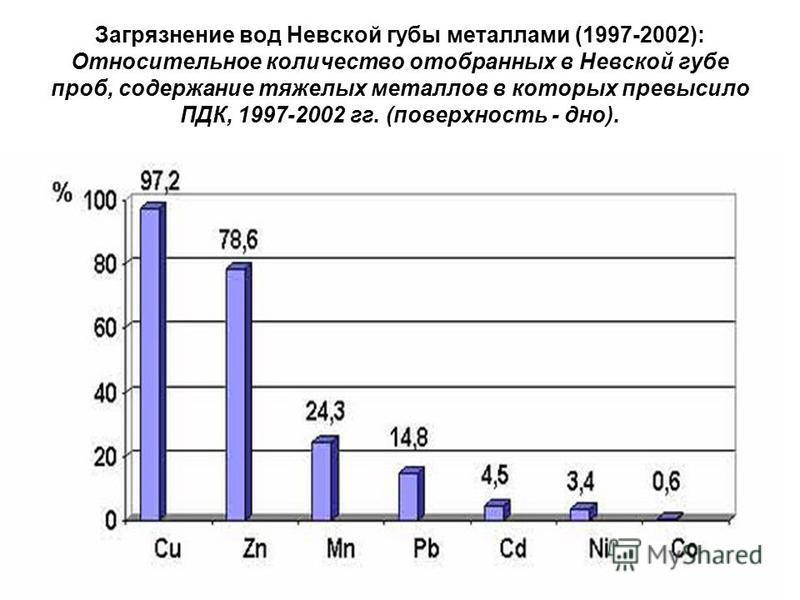 Загрязнение вод Невской губы металлами (1997-2002): Относительное количество отобранных в Невской губе проб, содержание тяжелых металлов в которых превысило ПДК, 1997-2002 гг. (поверхность - дно).